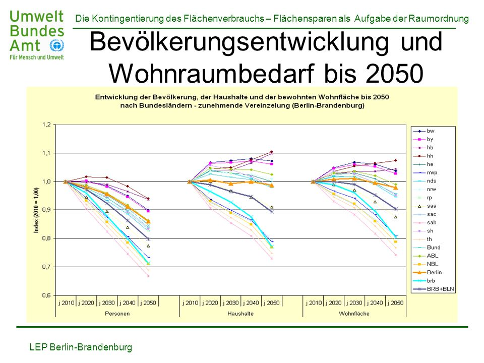 Die Kontingentierung des Flächenverbrauchs – Flächensparen als Aufgabe der Raumordnung Fachgespräch am 04.02.2011 in Düsseldorf 04.02.201110 von 33 Raumplanung - und was sie leisten könnte Beispiel für Ansätze bei der Neuausweisung von Wohnbauland: LEP Berlin-Brandenburg (Vorgaben zur Eigenentwicklung für kleine Kommunen in dezentraler Lage) Die zusätzliche Entwicklungsoption wird mit 0,5 ha pro 1000 Einwohner (Stand 2008) für 10 Jahre festgelegt = 1 Neubau (mit 500 m² Grundstück) für 1000 Einwohner pro Jahr in Neubaugebieten auf der grünen Wiese = 50 ha pro Jahr für 1 Mio.