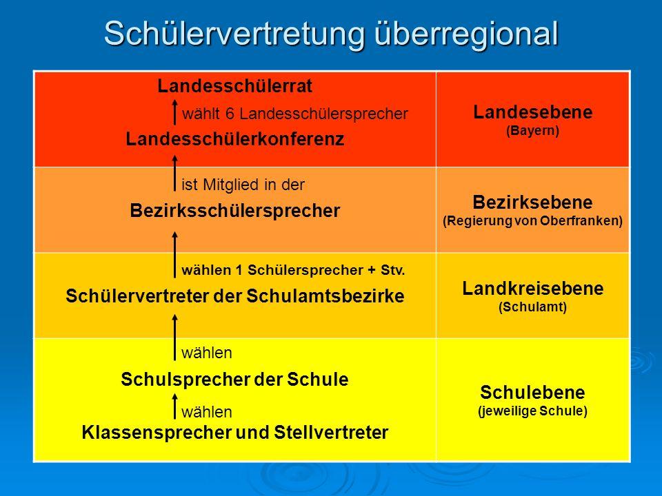 Landesschülerrat Landesschülerkonferenz Landesebene (Bayern) Bezirksschülersprecher Bezirksebene (Regierung von Oberfranken) Schülervertreter der Schu