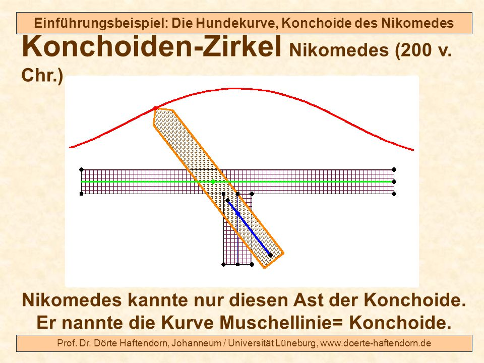 Prof. Dr. Dörte Haftendorn, Johanneum / Universität Lüneburg, www.doerte-haftendorn.de Einführungsbeispiel: Die Hundekurve, Konchoide des Nikomedes Ko
