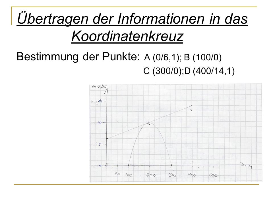 Übertragen der Informationen in das Koordinatenkreuz Bestimmung der Punkte: A (0/6,1); B (100/0) C (300/0);D (400/14,1)