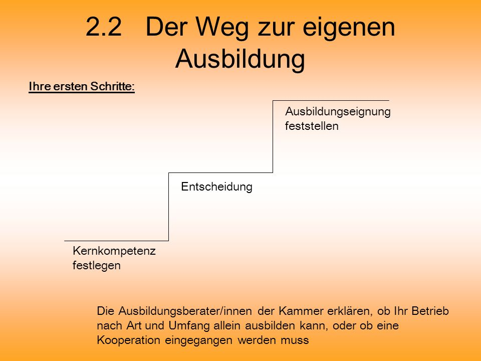 2.2 Der Weg zur eigenen Ausbildung Ihre ersten Schritte: Kernkompetenz festlegen Entscheidung Ausbildungseignung feststellen Die Ausbildungsberater/in