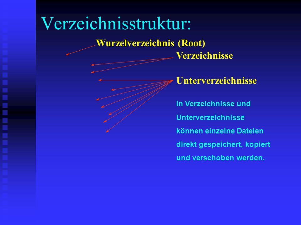 Verzeichnisstruktur: Verzeichnisse Unterverzeichnisse Wurzelverzeichnis (Root) z.B.: C:\ und D:\