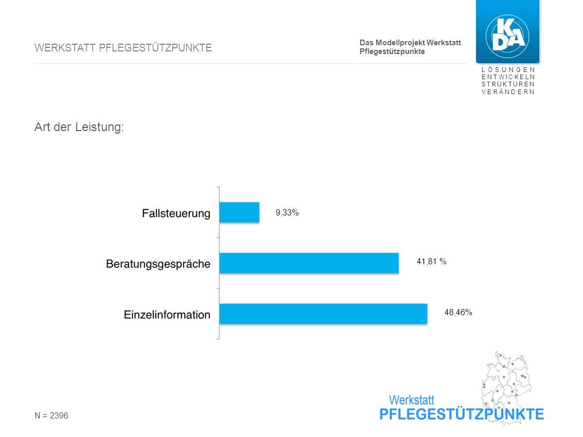 LÖSUNGEN ENTWICKELN STRUKTUREN VERÄNDERN WERKSTATT PFLEGESTÜTZPUNKTE Art der Leistung: N = 2396 9,33% 41,81 % 48,46% Das Modellprojekt Werkstatt Pfleg