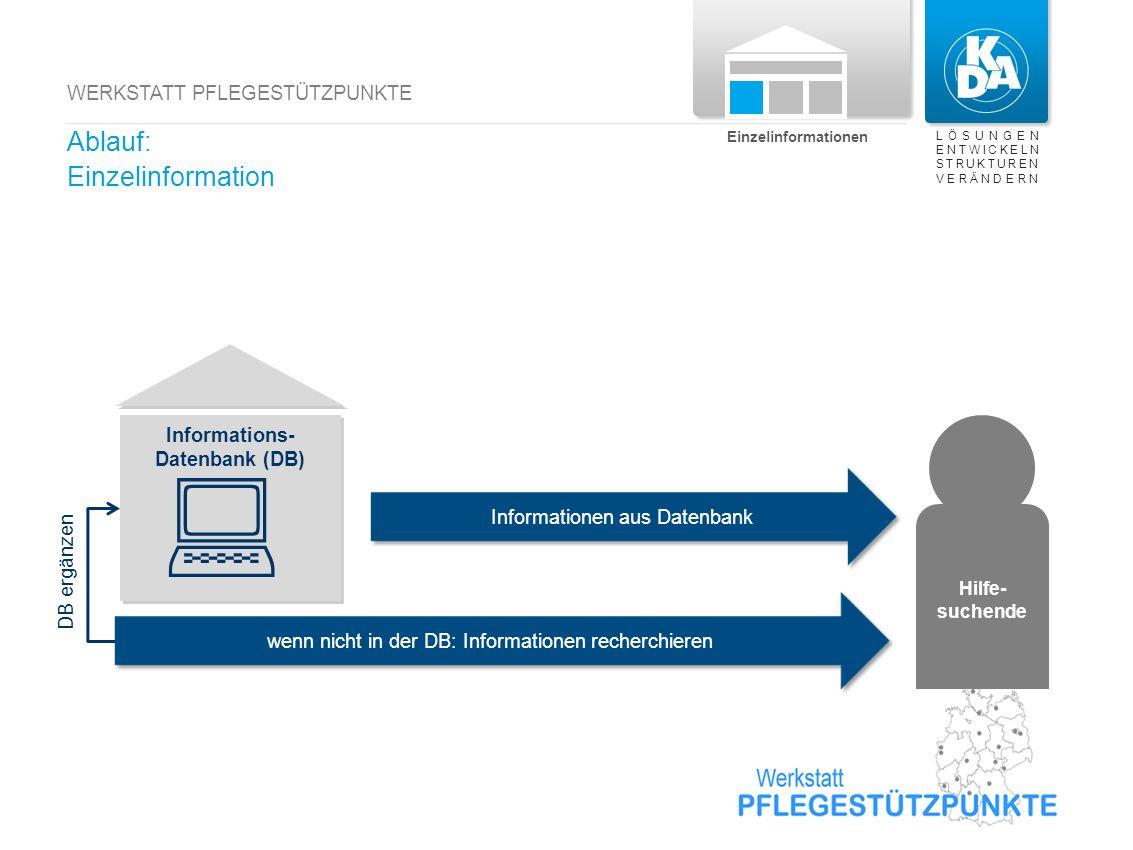 LÖSUNGEN ENTWICKELN STRUKTUREN VERÄNDERN WERKSTATT PFLEGESTÜTZPUNKTE Einzelinformationen Informationen aus Datenbank wenn nicht in der DB: Information