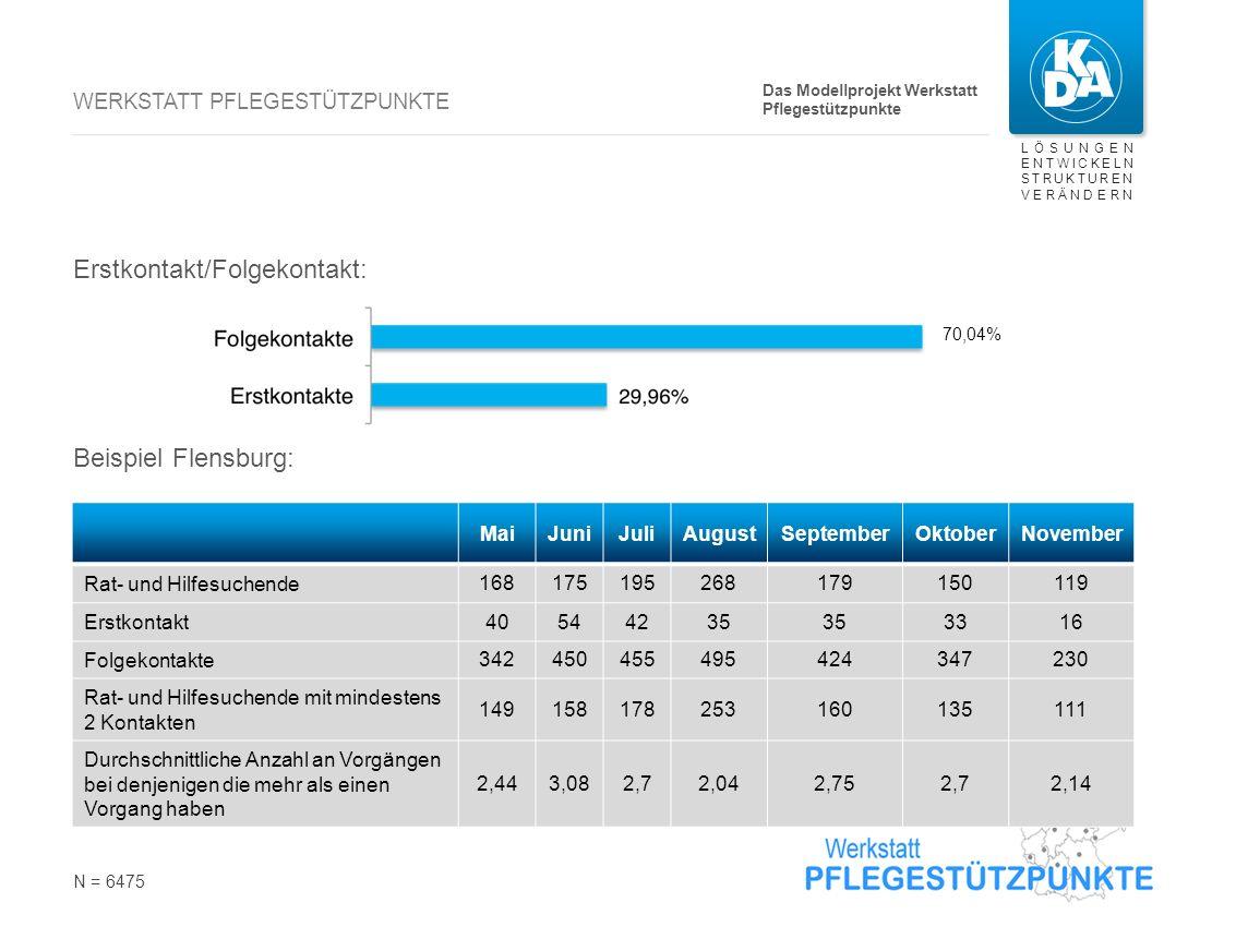 LÖSUNGEN ENTWICKELN STRUKTUREN VERÄNDERN WERKSTATT PFLEGESTÜTZPUNKTE Erstkontakt/Folgekontakt: Beispiel Flensburg: N = 6475 MaiJuniJuliAugustSeptember