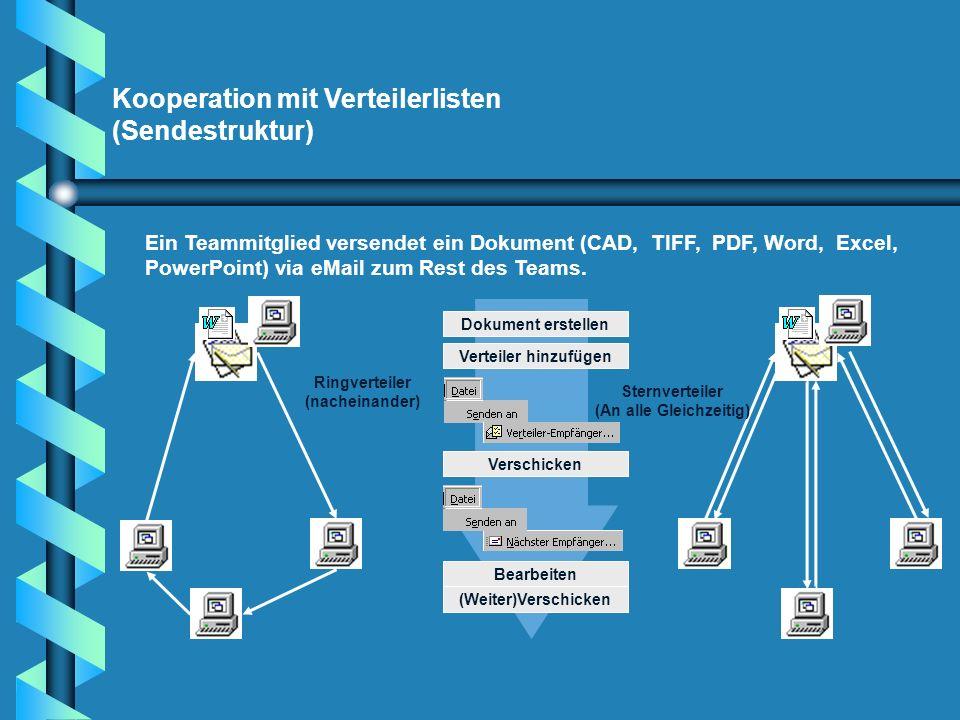 Kooperation mit Verteilerlisten (Sendestruktur) Ein Teammitglied versendet ein Dokument (CAD, TIFF, PDF, Word, Excel, PowerPoint) via eMail zum Rest d