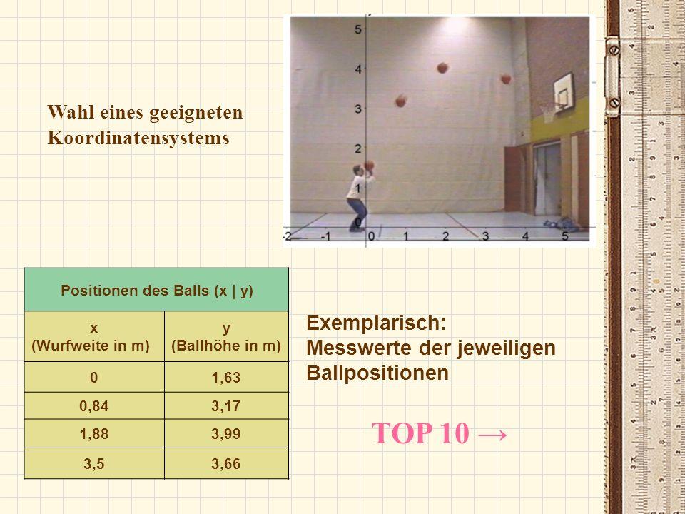 Exemplarisch: Messwerte der jeweiligen Ballpositionen Positionen des Balls (x | y) x (Wurfweite in m) y (Ballhöhe in m) 01,63 0,843,17 1,883,99 3,53,6
