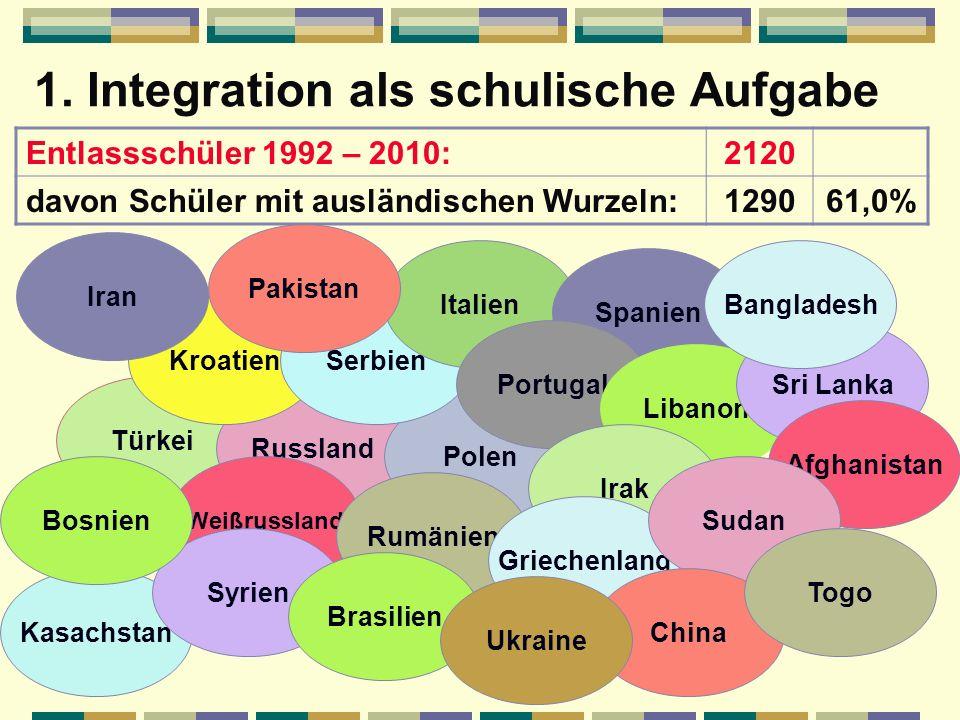 Hauptschule und Integration 1. Integration als schulische Aufgabe 2. Erziehungsansatz 3. Sprachförderung 4. Probleme und Fragen