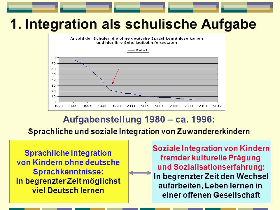 1. Integration als schulische Aufgabe Entlassschüler 1992 – 2010:2120 davon Schüler mit ausländischen Wurzeln:129061,0% Türkei Russland Kasachstan Wei