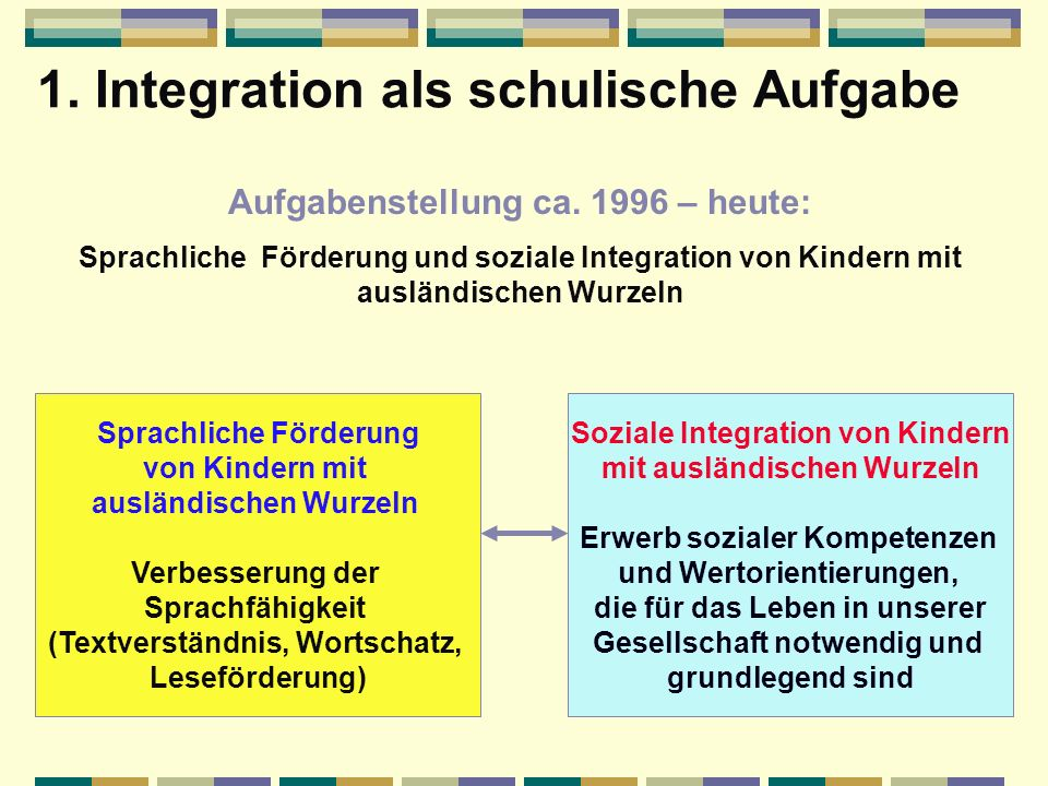 1. Integration als schulische Aufgabe Aufgabenstellung 1980 – ca. 1996: Sprachliche und soziale Integration von Zuwandererkindern Sprachliche Integrat