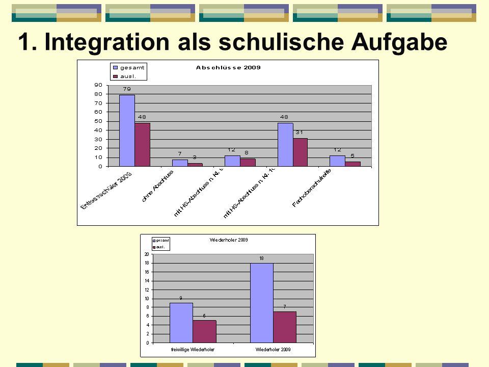 1. Integration als schulische Aufgabe Aufgabenstellung ca. 1996 – heute: Sprachliche Förderung und soziale Integration von Kindern mit ausländischen W