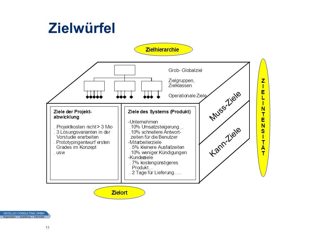 wwgs1.ch 11 Zielwürfel ZielederProjekt- abwicklung. Projektkosten nicht>3Mio. 3Lösungsvariantenin der Vorstudie rarbeiten.Prototypingentwurf ersten Gr