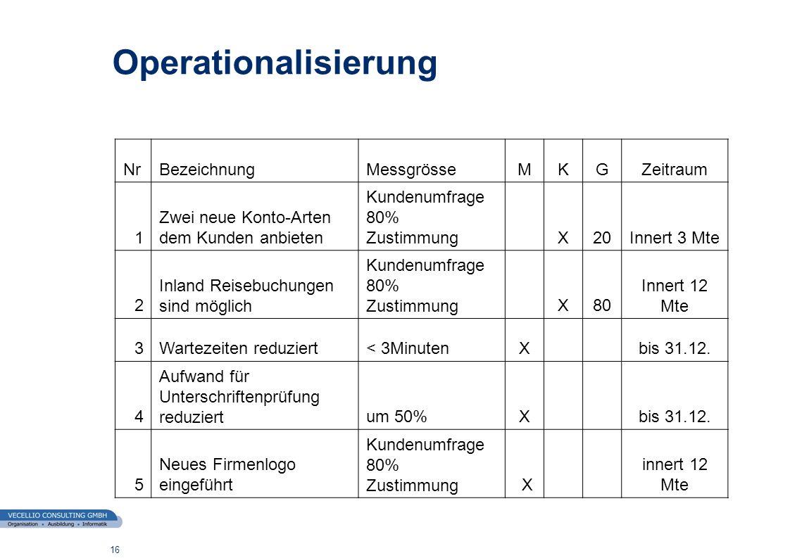 wwgs1.ch 16 Operationalisierung NrBezeichnungMessgrösseMKGZeitraum 1 Zwei neue Konto-Arten dem Kunden anbieten Kundenumfrage 80% Zustimmung X20Innert