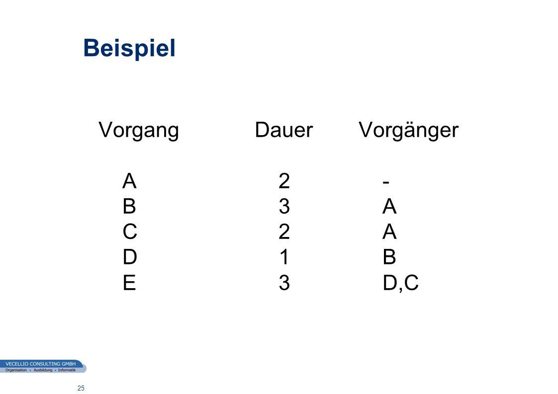 wwgs1.ch 25 Beispiel VorgangDauerVorgänger A2- B3A C2A D1B E3D,C