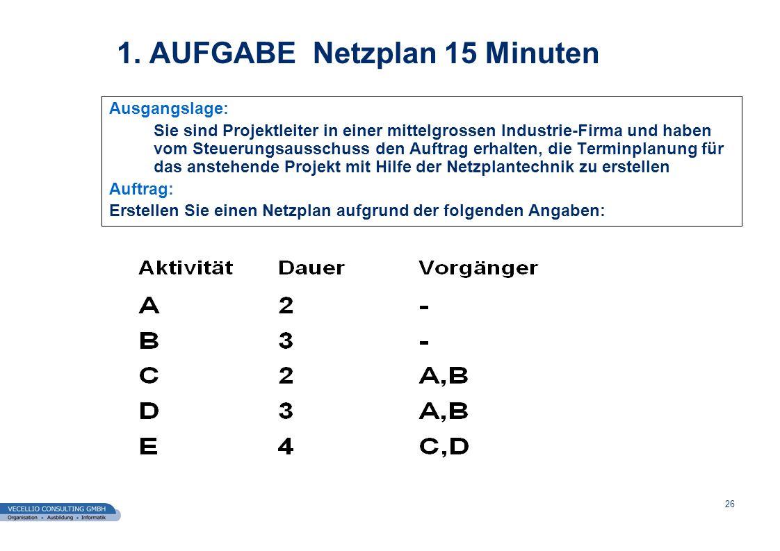 wwgs1.ch 26 1. AUFGABE Netzplan 15 Minuten Ausgangslage: Sie sind Projektleiter in einer mittelgrossen Industrie-Firma und haben vom Steuerungsausschu