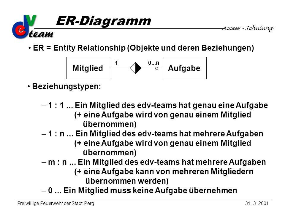 Access - Schulung Freiwillige Feuerwehr der Stadt Perg ER-Diagramm 31.