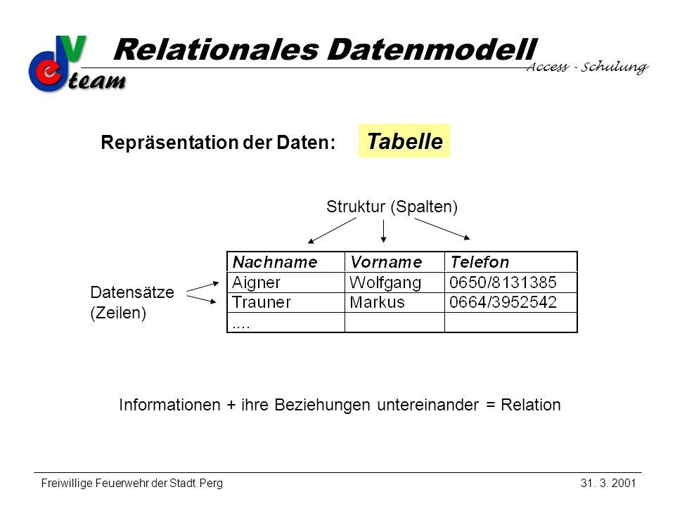 Access - Schulung Freiwillige Feuerwehr der Stadt Perg Relationales Datenmodell 31.