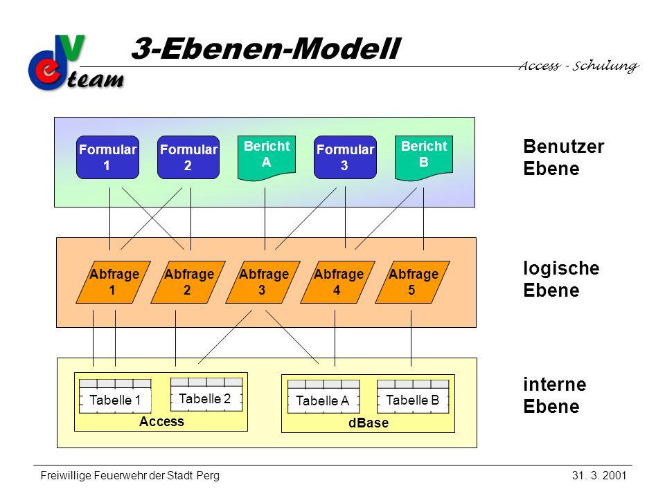 Access - Schulung Freiwillige Feuerwehr der Stadt Perg 3-Ebenen-Modell 31.