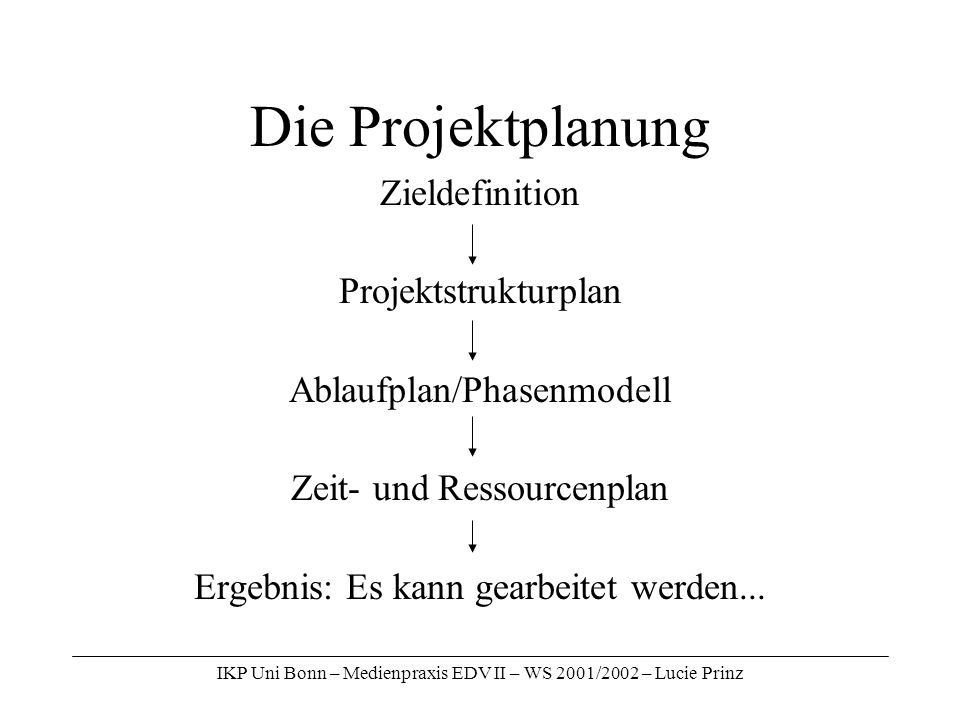 IKP Uni Bonn – Medienpraxis EDV II – WS 2001/2002 – Lucie Prinz Die Projektplanung Zieldefinition Projektstrukturplan Ablaufplan/Phasenmodell Zeit- un