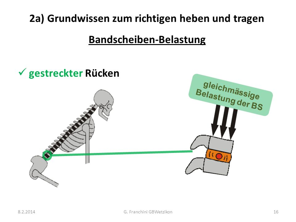 2a) Grundwissen zum richtigen heben und tragen gestreckter Rücken gleichmässige Belastung der BS 8.2.2014G. Franchini GBWetzikon16 Bandscheiben-Belast