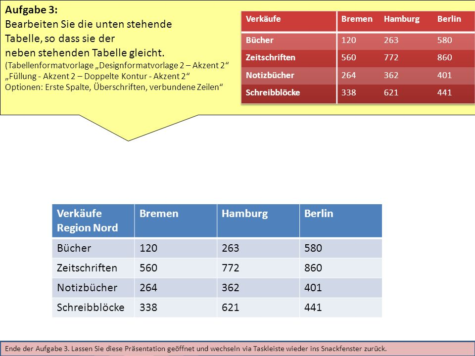Verkäufe Region Nord BremenHamburgBerlin Bücher120263580 Zeitschriften560772860 Notizbücher264362401 Schreibblöcke338621441 Aufgabe 3: Bearbeiten Sie