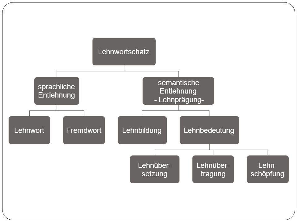 Lehnwortschatz sprachliche Entlehnung LehnwortFremdwort semantische Entlehnung - Lehnprägung- LehnbildungLehnbedeutung Lehnüber- setzung Lehnüber- tra