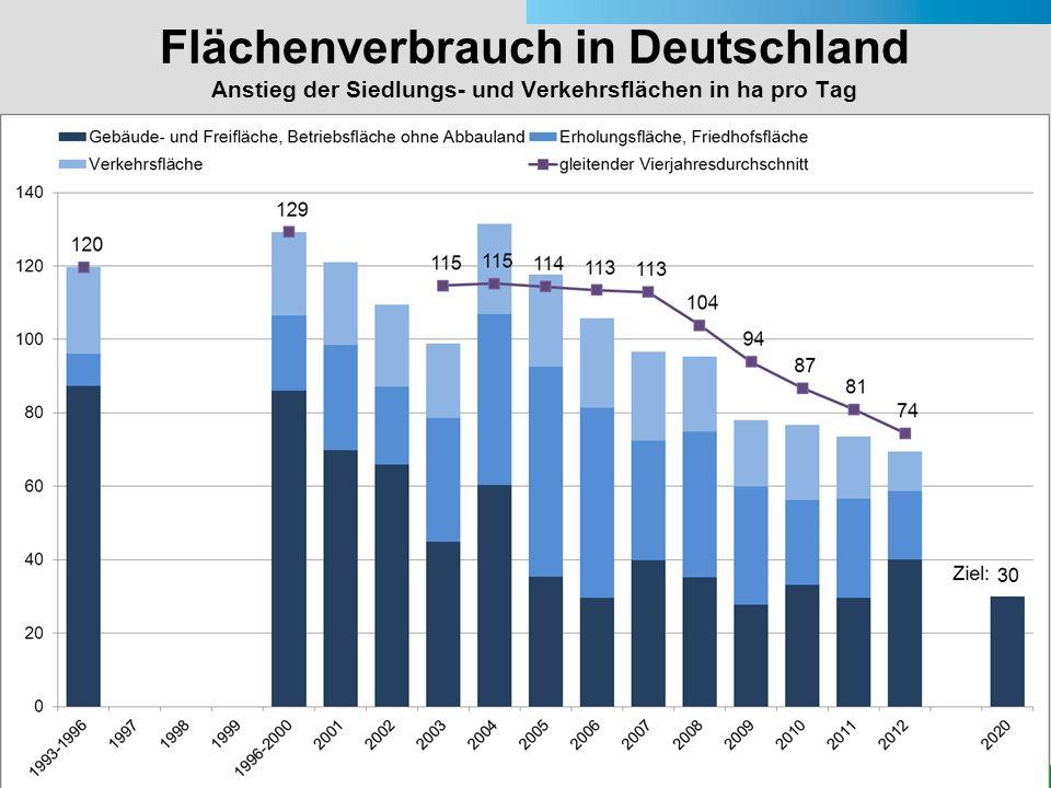 24 Flächenverbrauch in Deutschland Anstieg der Siedlungs- und Verkehrsflächen in ha pro Tag Quelle: Statistisches Bundesamt