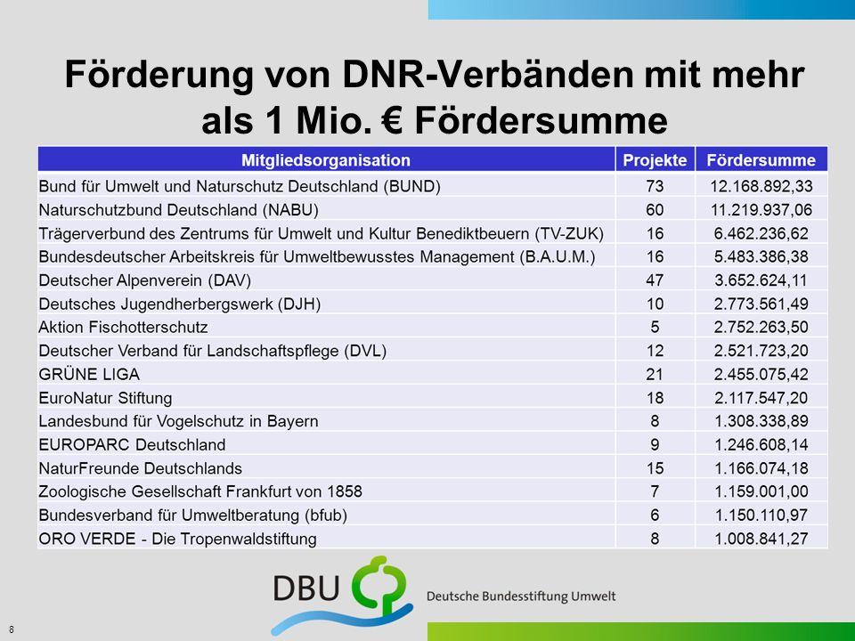 8 Förderung von DNR-Verbänden mit mehr als 1 Mio. Fördersumme