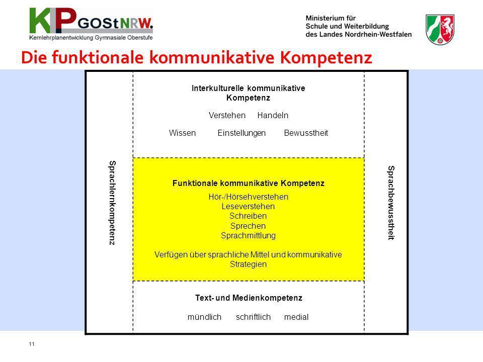 11 Sprachlernkompetenz Interkulturelle kommunikative Kompetenz Verstehen Handeln WissenEinstellungen Bewusstheit Sprachbewusstheit Funktionale kommuni
