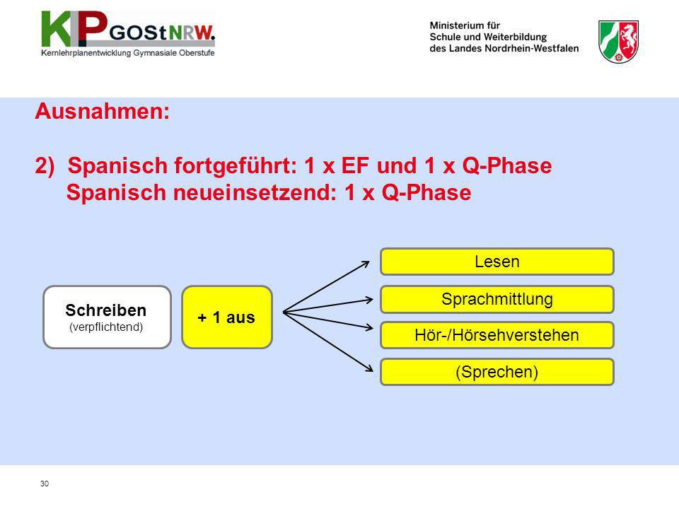 30 Ausnahmen: 2) Spanisch fortgeführt: 1 x EF und 1 x Q-Phase Spanisch neueinsetzend: 1 x Q-Phase Lesen Sprachmittlung Hör-/Hörsehverstehen (Sprechen)