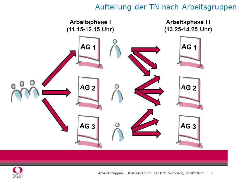 6 Arbeitsgruppen – Klausurtagung der HfM Nürnberg, 22.02.2013 Aufteilung der TN nach Arbeitsgruppen AG 1 AG 2 AG 3 Arbeitsphase I (11.15-12.15 Uhr) Ar