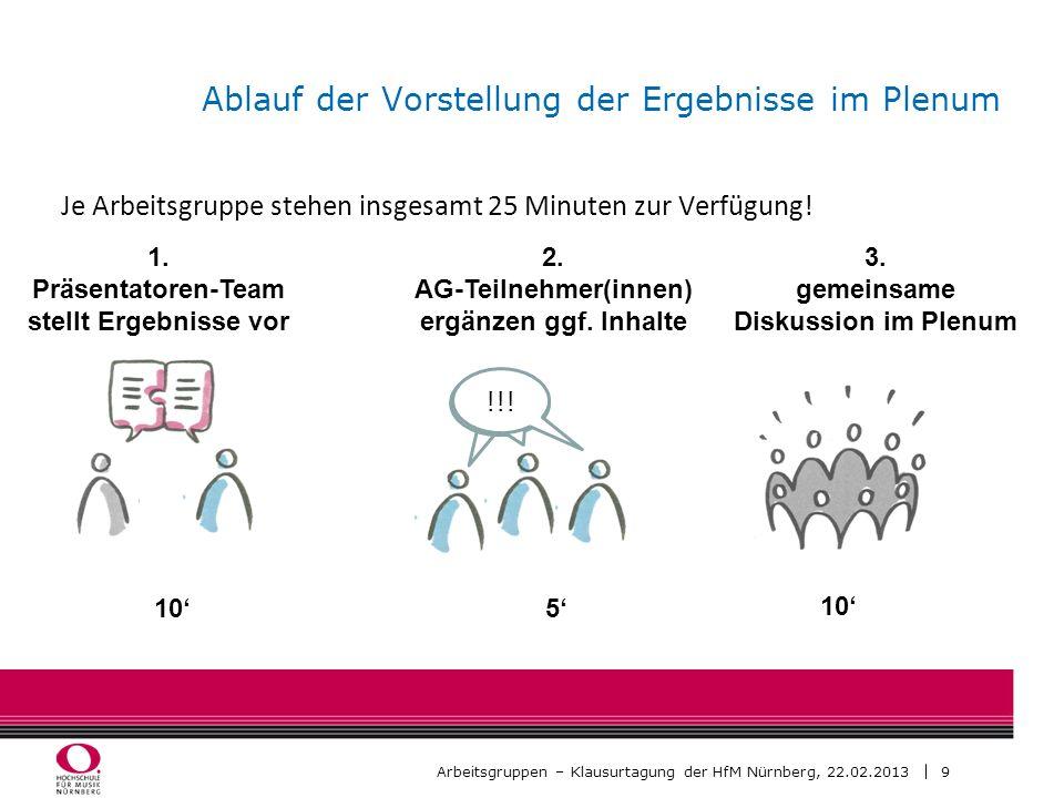 9 Arbeitsgruppen – Klausurtagung der HfM Nürnberg, 22.02.2013 Ablauf der Vorstellung der Ergebnisse im Plenum Je Arbeitsgruppe stehen insgesamt 25 Min