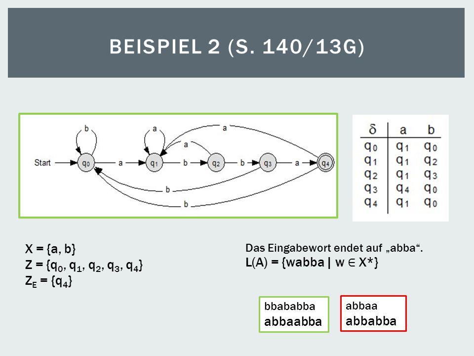 BEISPIEL 2 (S. 140/13G) X = {a, b} Z = {q 0, q 1, q 2, q 3, q 4 } Z E = {q 4 } L(A) = {wabba | w X*} bbababba abbaabba abbaa abbabba Das Eingabewort e