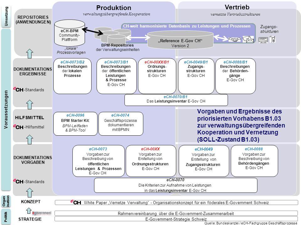 10 Eidgenössisches Finanzdepartement EFD Informatikstrategieorgan Bund ISB STRATEGIE STRATEGIE HILFSMITTEL REPOSITORIES(ANWENDUNGEN) E-Government-Strategie Schweiz Rahmenvereinbarung über die E-Government-Zusammenarbeit KONZEPT Vertrieb Produktion eCH-BPM Community- Plattform eCH-0070 Die Kriterien zur Aufnahme von Leistungen in das Leistungsinventar E-Gov CH eCH-00XX Vorgaben zur Erstellung von Ordnungsstrukturen E-Gov CH eCH-0073 Vorgaben zur Beschreibung von öffentlichen Leistungen & Prozessen E-Gov CH eCH-0088 Vorgaben zur Beschreibung von Behördengängen E-Gov CH eCH-0049 Vorgaben zur Erstellung von Zugangsstrukturen E-Gov CH eCH-0096 BPM Starter Kit: BPM-Leitfaden & BPM-Tool eCH-0074 Geschäftsprozesse dokumentieren mit BPMN eCH-0070/B1 Das Leistungsinventar E-Gov CH eCH-00XX/B1 Ordnungs- strukturen E-Gov CH eCH-0073/B1 Beschreibungen der öffentlichen Leistungen & Prozesse E-Gov CH eCH-0088/B1 Beschreibungen der Behörden- gänge E-Gov CH eCH-0049/B1 Zugangs- strukturen E-Gov CH eCH-0073/B2 Beschreibungen der lokalen Prozesse lokaleProzessvorlagen Reference E-Gov CH Version 2 Zugangs-strukturen BPM-Repositories der Verwaltungseinheiten Politik Organ isation Organ isation Voraussetzungen - Standards - Hilfsmittel -Standards Vorgaben und Ergebnisse des priorisierten Vorhabens B1.03 zur verwaltungsübergreifenden Kooperation und Vernetzung (SOLL-Zustand B1.03) DOKUMENTATIONSVORGABEN DOKUMENTATIONSERGEBNISSE Quelle: Bundeskanzlei / eCH-Fachgruppe Geschäftsprozesse White Paper Vernetze Verwaltung - Organisationskonzept für ein föderales E-Government Schweiz verwaltungsübergreifende Kooperation vernetzte Vertriebsstrukturen CH-weit harmonisierte Datenbasis zu Leistungen und Prozessen