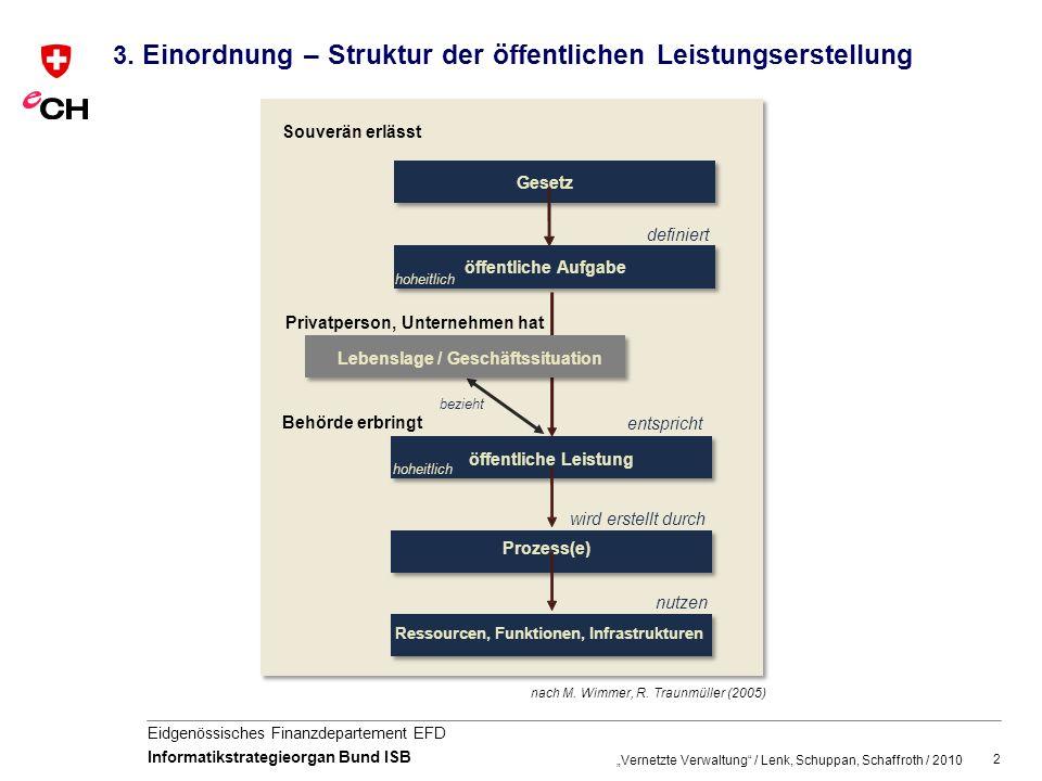 2 Eidgenössisches Finanzdepartement EFD Informatikstrategieorgan Bund ISB 3.