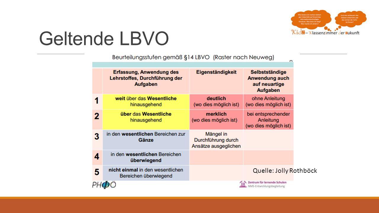 Geltende LBVO Quelle: Jolly Rothböck