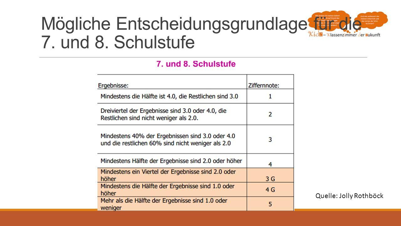Mögliche Entscheidungsgrundlage für die 7. und 8. Schulstufe Quelle: Jolly Rothböck
