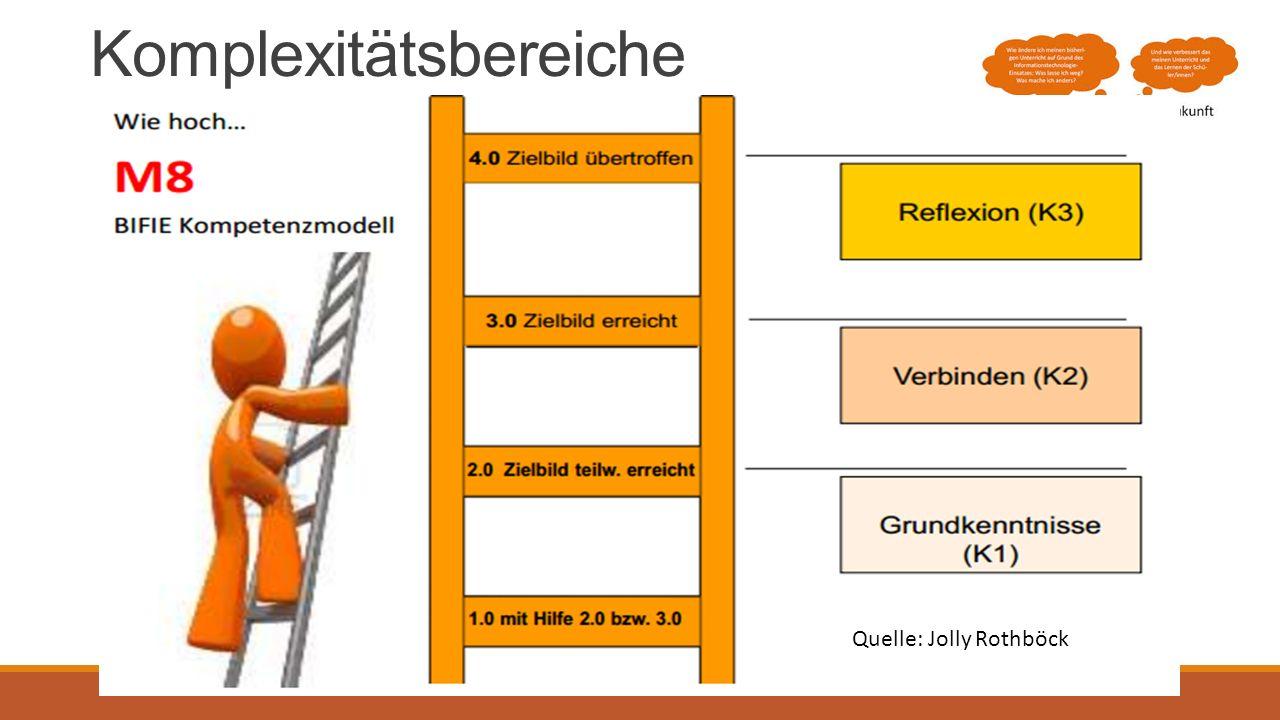 Komplexitätsbereiche Quelle: Jolly Rothböck