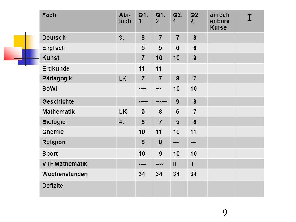 10 Berechnung im Detail Überprüfung der anrechenbaren Kurse 40 Kurse : alle Kurse außer VTF Mathematik Keine Defizite