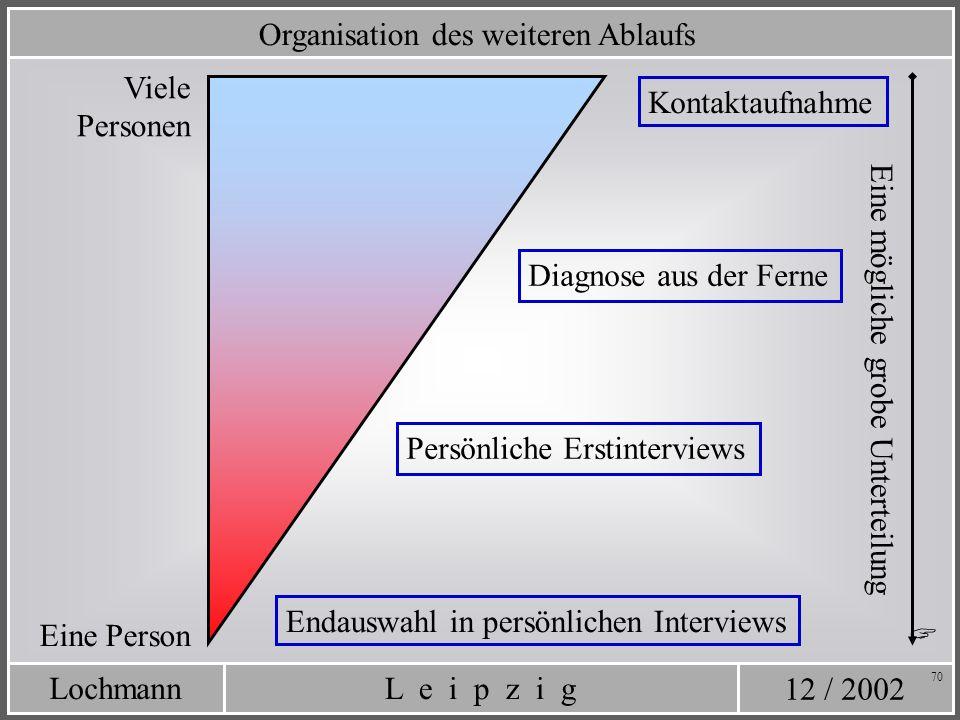 12 / 2002 L e i p z i gLochmann 70 Organisation des weiteren Ablaufs Eine Person Viele Personen Kontaktaufnahme Diagnose aus der Ferne Persönliche Ers