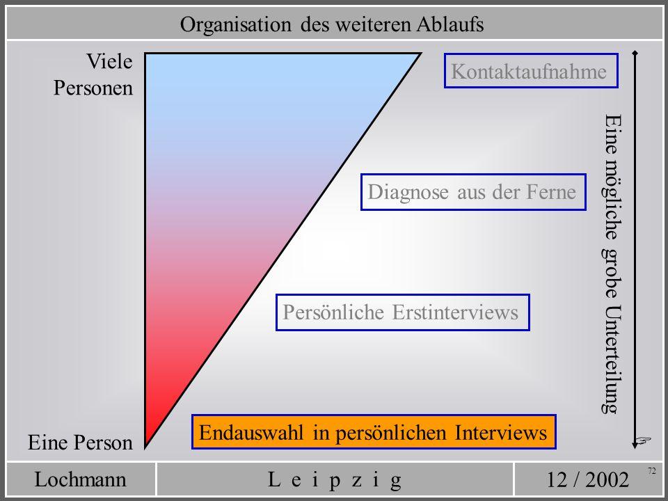 12 / 2002 L e i p z i gLochmann 72 Organisation des weiteren Ablaufs Kontaktaufnahme Diagnose aus der Ferne Persönliche Erstinterviews Eine mögliche g
