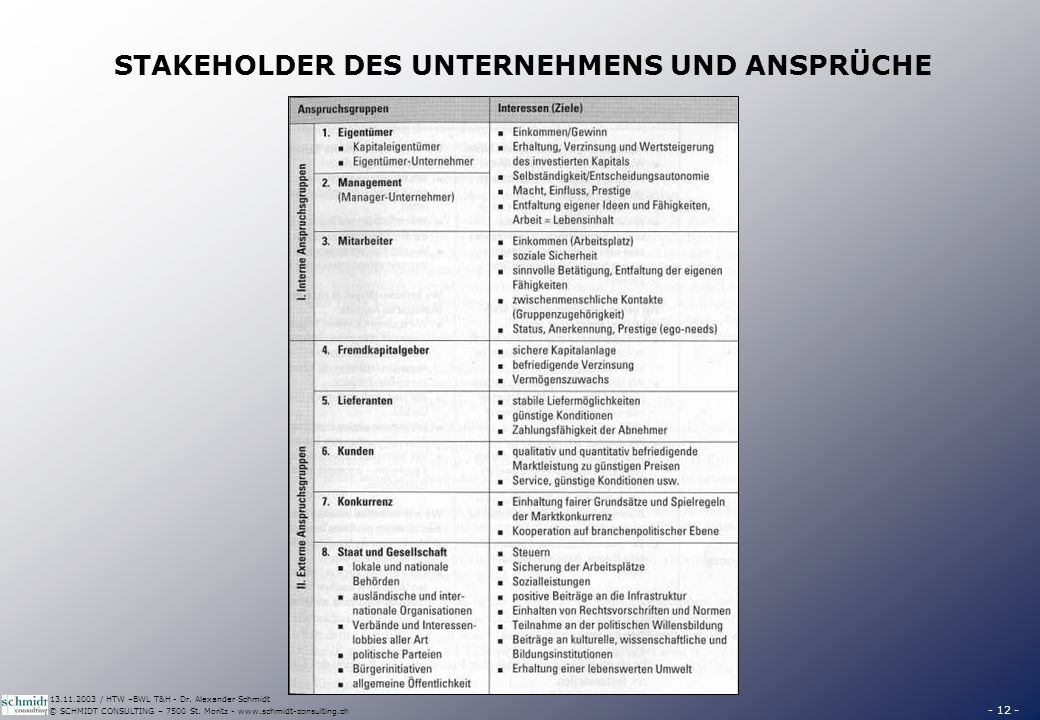 - 12 - © SCHMIDT CONSULTING – 7500 St. Moritz - www.schmidt-consulting.ch 13.11.2003 / HTW –BWL T&H - Dr. Alexander Schmidt STAKEHOLDER DES UNTERNEHME