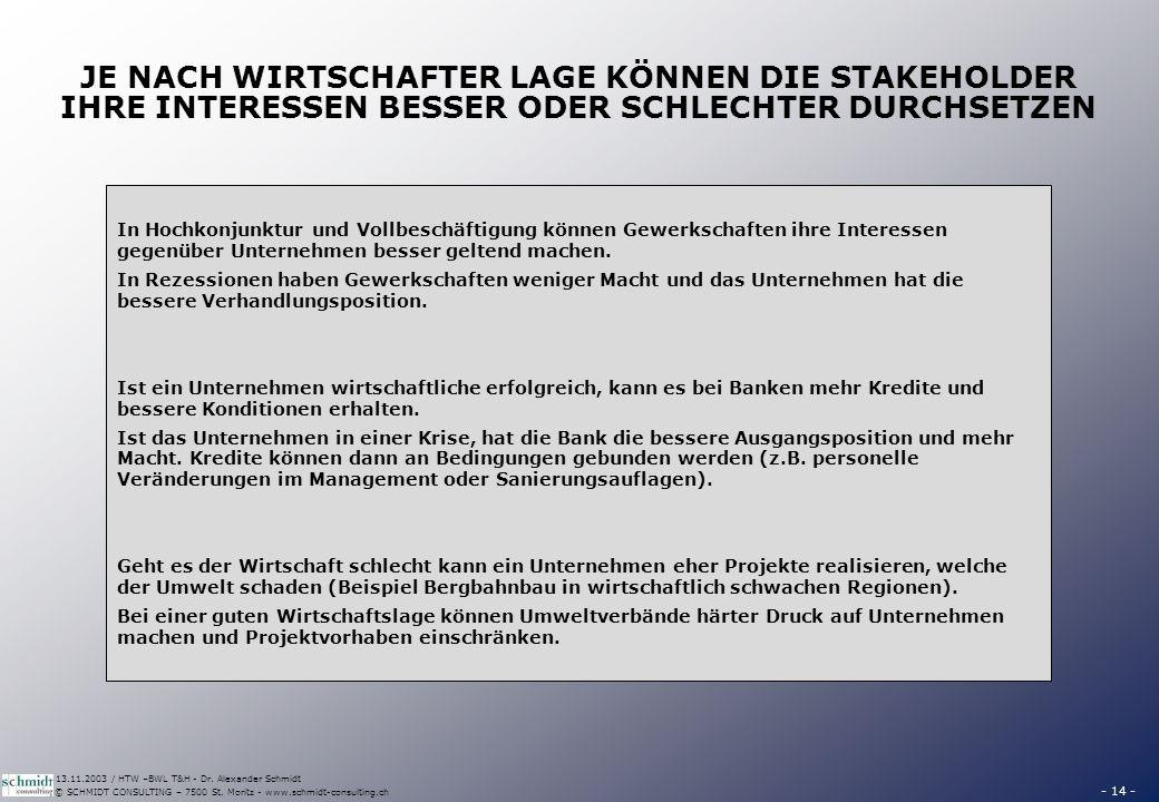 - 14 - © SCHMIDT CONSULTING – 7500 St. Moritz - www.schmidt-consulting.ch 13.11.2003 / HTW –BWL T&H - Dr. Alexander Schmidt JE NACH WIRTSCHAFTER LAGE