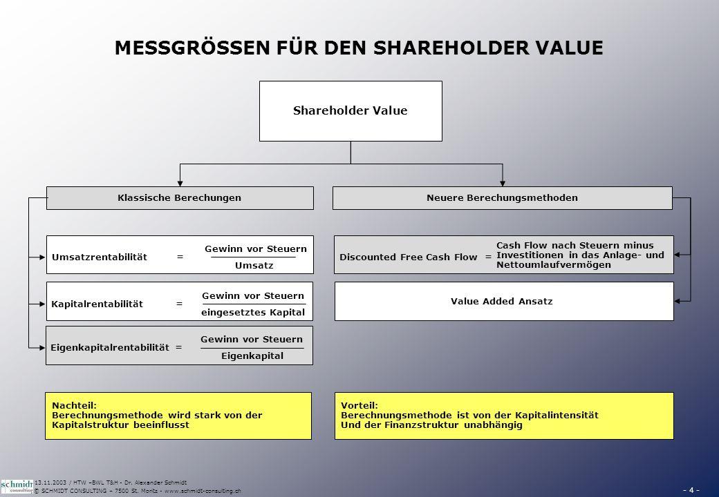 - 4 - © SCHMIDT CONSULTING – 7500 St. Moritz - www.schmidt-consulting.ch 13.11.2003 / HTW –BWL T&H - Dr. Alexander Schmidt MESSGRÖSSEN FÜR DEN SHAREHO