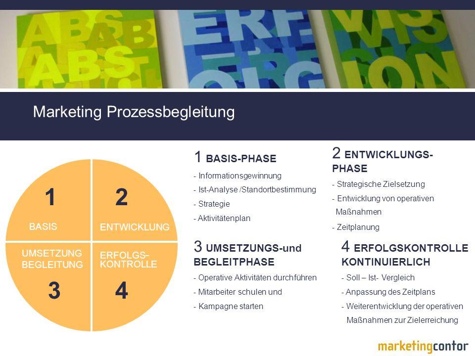 Marketing Prozessbegleitung BASIS ENTWICKLUNG UMSETZUNG BEGLEITUNG ERFOLGS - KONTROLLE 12 34 1 BASIS-PHASE - Informationsgewinnung - Ist-Analyse /Standortbestimmung - Strategie - Aktivitätenplan 2 ENTWICKLUNGS- PHASE - Strategische Zielsetzung - Entwicklung von operativen - Zeitplanung 3 UMSETZUNGS-und BEGLEITPHASE - Operative Aktivitäten durchführen - Mitarbeiter schulen und - Kampagne starten 4 ERFOLGSKONTROLLE KONTINUIERLICH - Soll – Ist- Vergleich - Anpassung des Zeitplans - Weiterentwicklung der operativen Maßnahmen Maßnahmen zur Zielerreichung