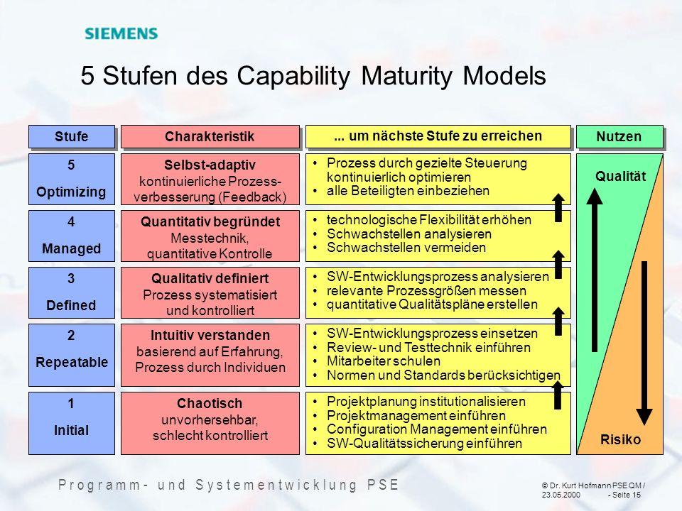© Dr. Kurt Hofmann PSE QM / 23.05.2000 - Seite 15 P r o g r a m m - u n d S y s t e m e n t w i c k l u n g P S E 5 Stufen des Capability Maturity Mod