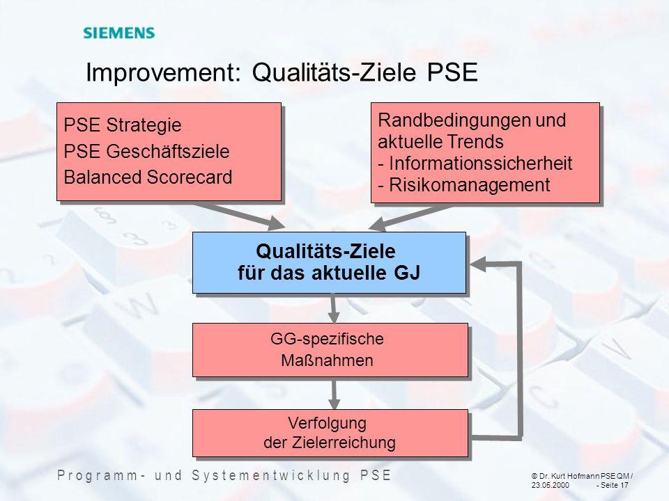 © Dr. Kurt Hofmann PSE QM / 23.05.2000 - Seite 17 P r o g r a m m - u n d S y s t e m e n t w i c k l u n g P S E Improvement: Qualitäts-Ziele PSE PSE