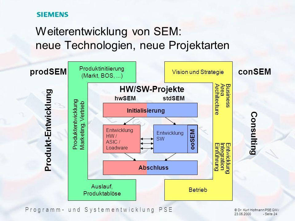© Dr. Kurt Hofmann PSE QM / 23.05.2000 - Seite 24 P r o g r a m m - u n d S y s t e m e n t w i c k l u n g P S E Weiterentwicklung von SEM: neue Tech