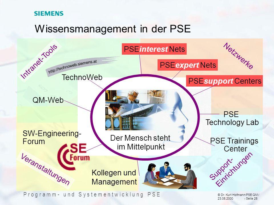 © Dr. Kurt Hofmann PSE QM / 23.05.2000 - Seite 25 P r o g r a m m - u n d S y s t e m e n t w i c k l u n g P S E Wissensmanagement in der PSE PSEsupp