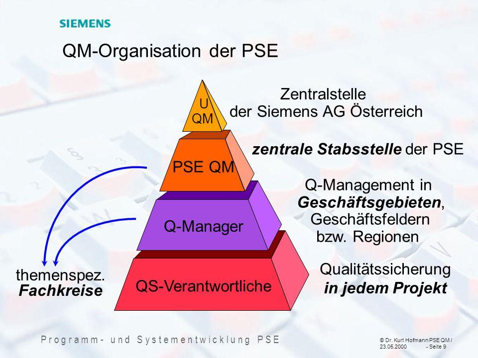 © Dr. Kurt Hofmann PSE QM / 23.05.2000 - Seite 9 P r o g r a m m - u n d S y s t e m e n t w i c k l u n g P S E QM-Organisation der PSE Q-Management
